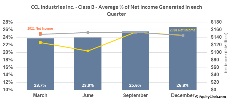 CCL Industries Inc. - Class B (TSE:CCL/B.TO) Net Income Seasonality