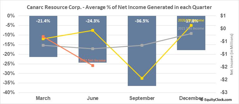 Canarc Resource Corp. (TSE:CCM.TO) Net Income Seasonality