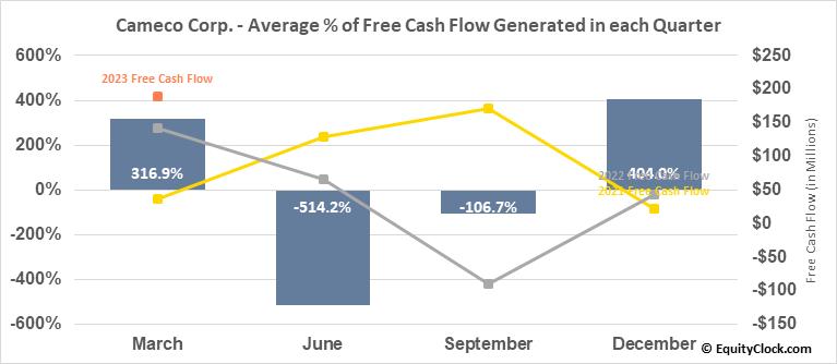 Cameco Corp. (TSE:CCO.TO) Free Cash Flow Seasonality