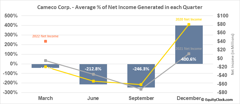 Cameco Corp. (TSE:CCO.TO) Net Income Seasonality