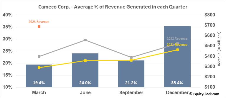 Cameco Corp. (TSE:CCO.TO) Revenue Seasonality