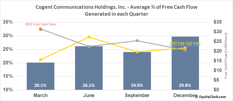 Cogent Communications Holdings, Inc. (NASD:CCOI) Free Cash Flow Seasonality