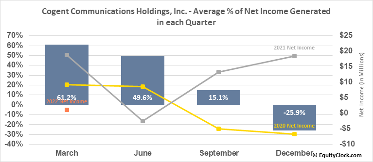 Cogent Communications Holdings, Inc. (NASD:CCOI) Net Income Seasonality