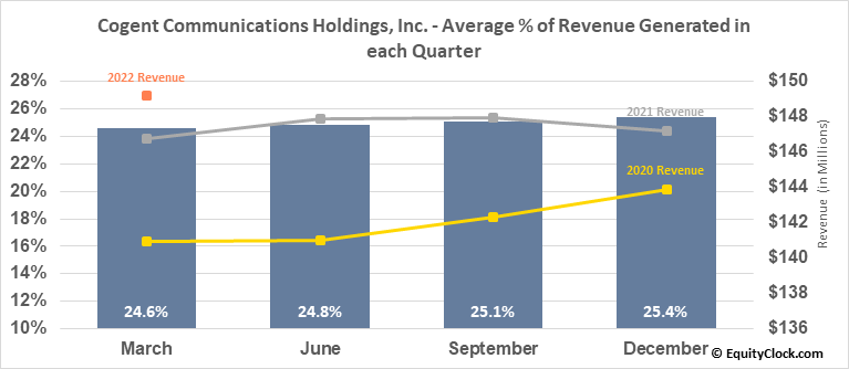 Cogent Communications Holdings, Inc. (NASD:CCOI) Revenue Seasonality