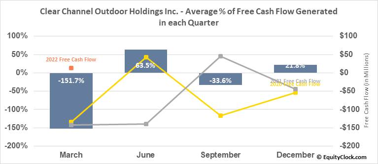 Clear Channel Outdoor Holdings Inc. (NYSE:CCO) Free Cash Flow Seasonality