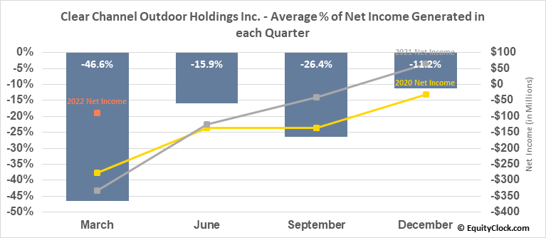 Clear Channel Outdoor Holdings Inc. (NYSE:CCO) Net Income Seasonality