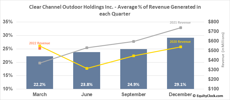 Clear Channel Outdoor Holdings Inc. (NYSE:CCO) Revenue Seasonality