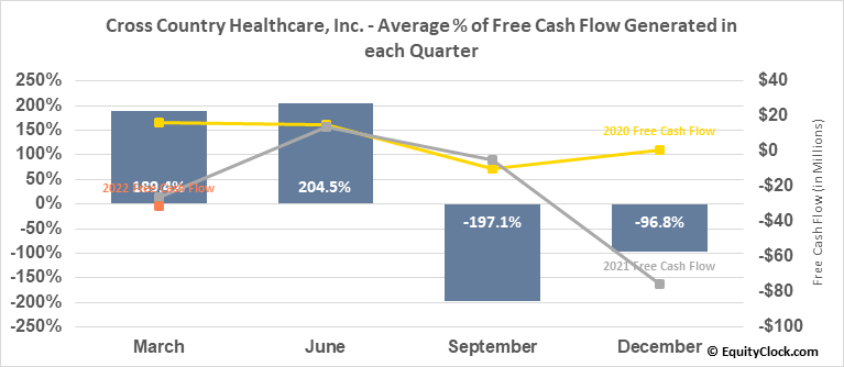Cross Country Healthcare, Inc. (NASD:CCRN) Free Cash Flow Seasonality