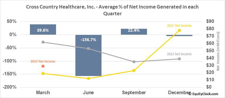 Cross Country Healthcare, Inc. (NASD:CCRN) Net Income Seasonality