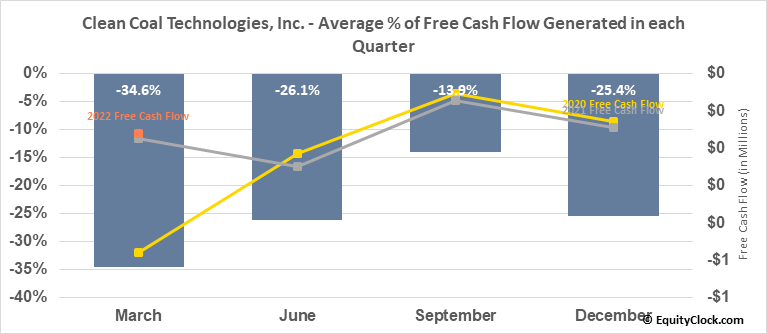 Clean Coal Technologies, Inc. (OTCMKT:CCTC) Free Cash Flow Seasonality