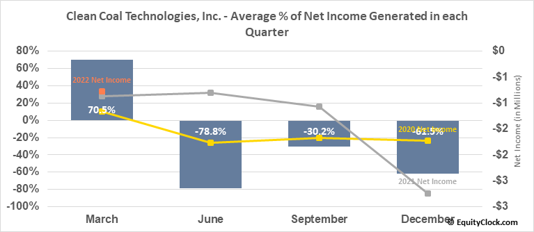 Clean Coal Technologies, Inc. (OTCMKT:CCTC) Net Income Seasonality