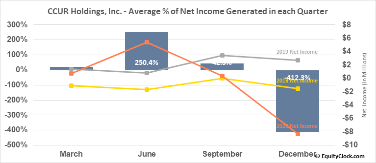 CCUR Holdings, Inc. (OTCMKT:CCUR) Net Income Seasonality