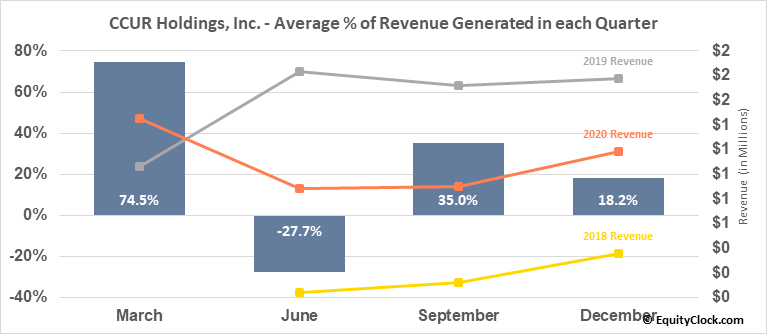 CCUR Holdings, Inc. (OTCMKT:CCUR) Revenue Seasonality