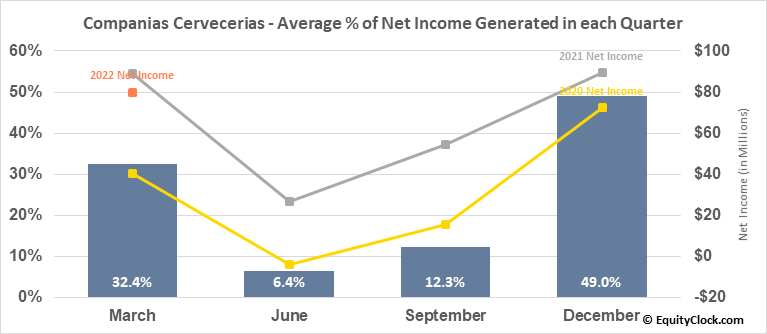 Companias Cervecerias (NYSE:CCU) Net Income Seasonality
