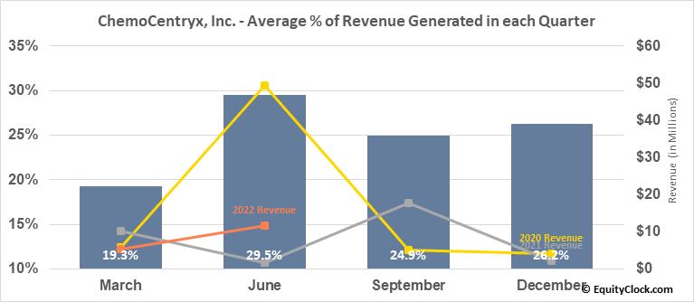 ChemoCentryx, Inc. (NASD:CCXI) Revenue Seasonality