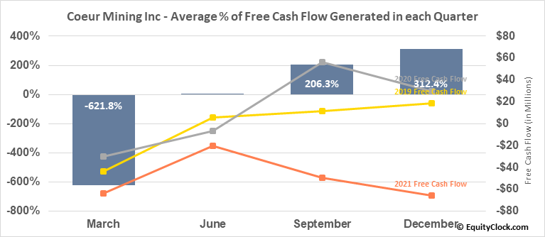 Coeur D Alene Mines Corp. (NYSE:CDE) Free Cash Flow Seasonality