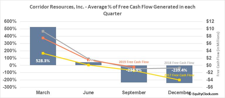 Corridor Resources, Inc. (TSE:CDH.TO) Free Cash Flow Seasonality