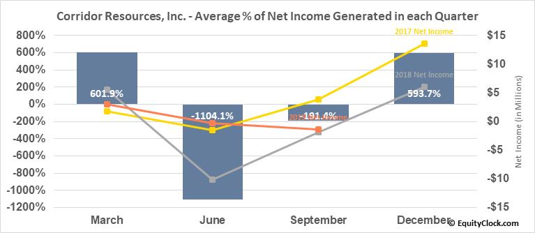 Corridor Resources, Inc. (TSE:CDH.TO) Net Income Seasonality