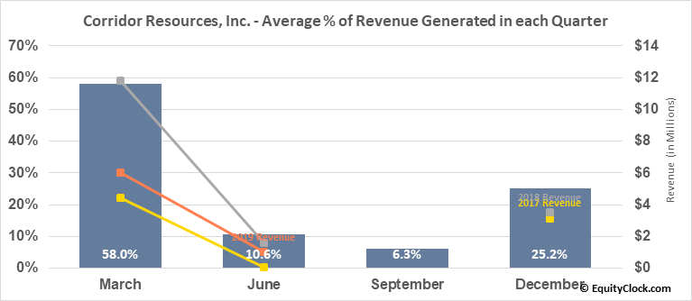 Corridor Resources, Inc. (TSE:CDH.TO) Revenue Seasonality