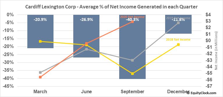 Cardiff Lexington Corp (OTCMKT:CDIX) Net Income Seasonality