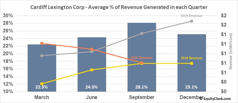 Cardiff Lexington Corp (OTCMKT:CDIX) Revenue Seasonality