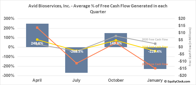 Avid Bioservices, Inc. (NASD:CDMO) Free Cash Flow Seasonality