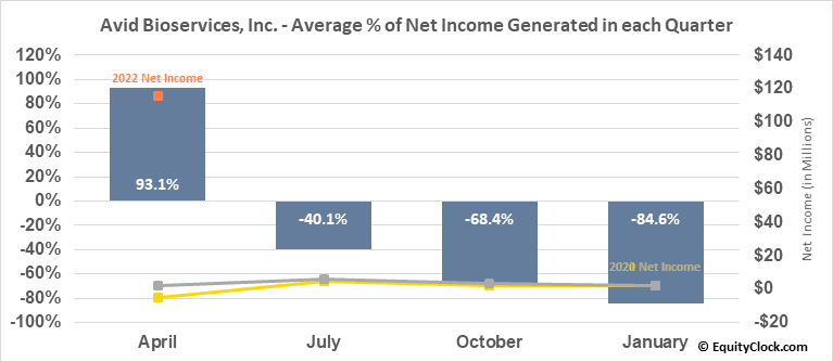 Avid Bioservices, Inc. (NASD:CDMO) Net Income Seasonality