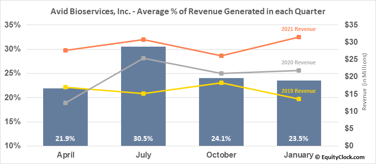 Avid Bioservices, Inc. (NASD:CDMO) Revenue Seasonality