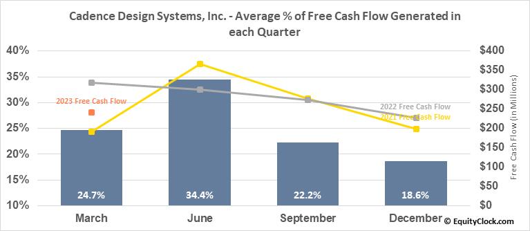 Cadence Design Systems, Inc. (NASD:CDNS) Free Cash Flow Seasonality