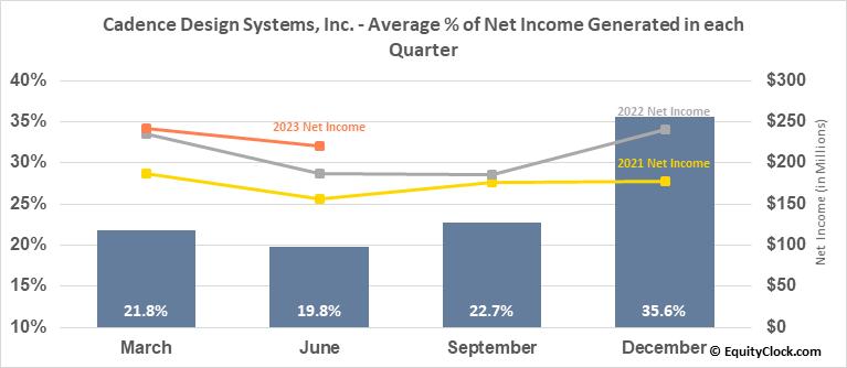 Cadence Design Systems, Inc. (NASD:CDNS) Net Income Seasonality