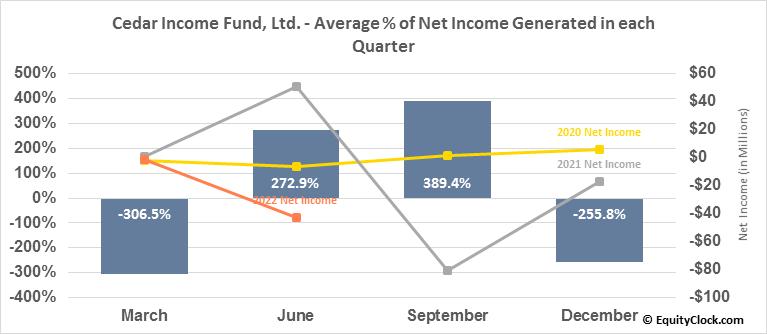 Cedar Income Fund, Ltd. (NYSE:CDR) Net Income Seasonality