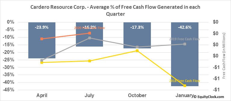 Cardero Resource Corp. (TSXV:CDU.V) Free Cash Flow Seasonality