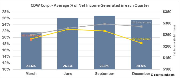 CDW Corp. (NASD:CDW) Net Income Seasonality