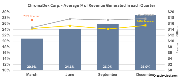 ChromaDex Corp. (NASD:CDXC) Revenue Seasonality