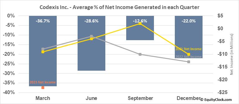 Codexis Inc. (NASD:CDXS) Net Income Seasonality