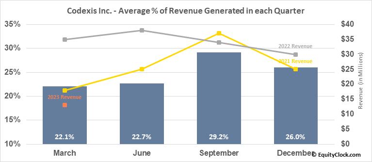 Codexis Inc. (NASD:CDXS) Revenue Seasonality