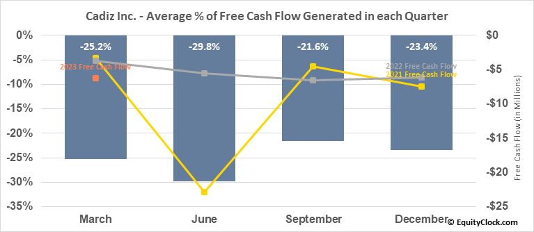 Cadiz Inc. (NASD:CDZI) Free Cash Flow Seasonality