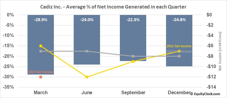 Cadiz Inc. (NASD:CDZI) Net Income Seasonality