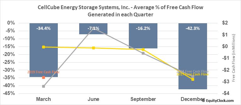 CellCube Energy Storage Systems, Inc. (OTCMKT:CECBF) Free Cash Flow Seasonality