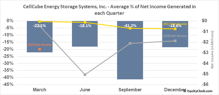 CellCube Energy Storage Systems, Inc. (OTCMKT:CECBF) Net Income Seasonality