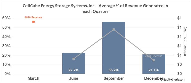 CellCube Energy Storage Systems, Inc. (OTCMKT:CECBF) Revenue Seasonality