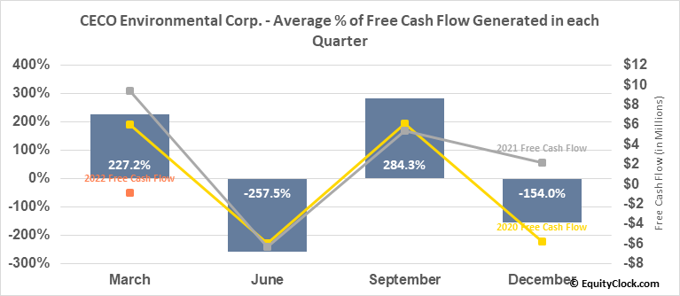 CECO Environmental Corp. (NASD:CECE) Free Cash Flow Seasonality