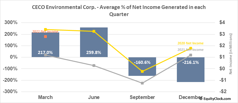 CECO Environmental Corp. (NASD:CECE) Net Income Seasonality