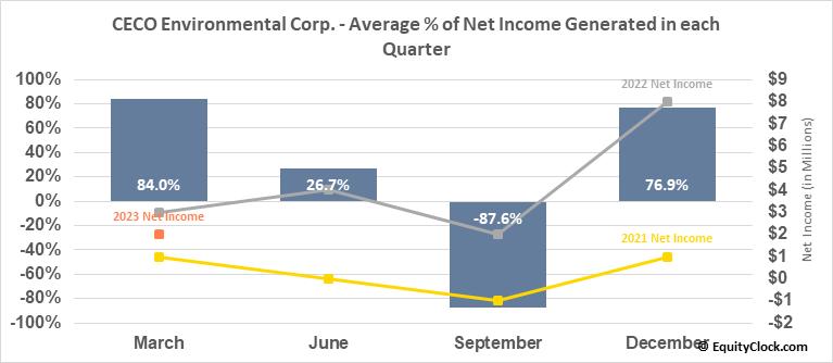 Career Education Corp. (NASD:CECO) Net Income Seasonality