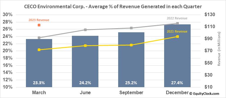 Career Education Corp. (NASD:CECO) Revenue Seasonality