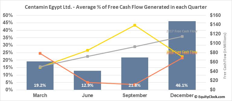 Centamin Egypt Ltd. (TSE:CEE.TO) Free Cash Flow Seasonality