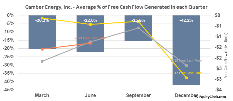 Camber Energy, Inc. (AMEX:CEI) Free Cash Flow Seasonality