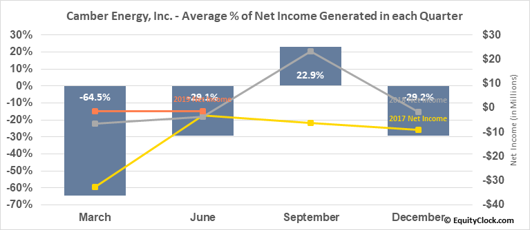 Camber Energy, Inc. (AMEX:CEI) Net Income Seasonality