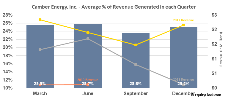 Camber Energy, Inc. (AMEX:CEI) Revenue Seasonality
