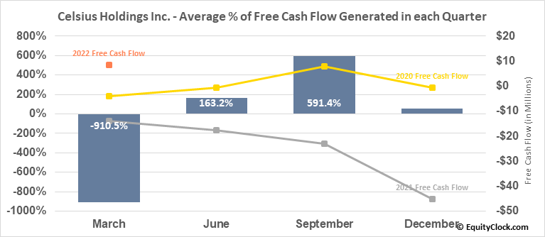 Celsius Holdings Inc. (NASD:CELH) Free Cash Flow Seasonality
